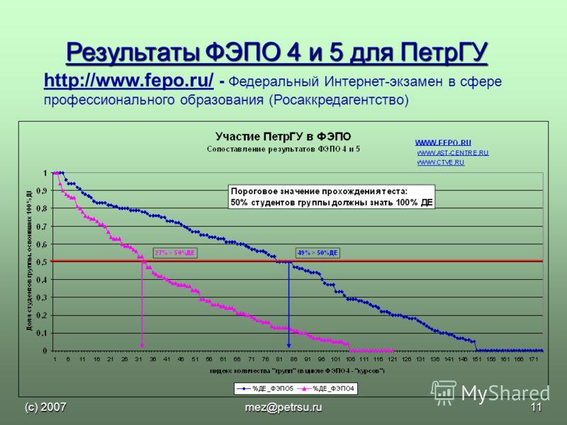 (с) 2007mez@petrsu.ru11 Результаты ФЭПО 4 и 5 для ПетрГУ http://www.fepo.ru/http://www.fepo.ru/ - Федеральный Интернет-экзамен в сфере профессионального образования (Росаккредагентство)