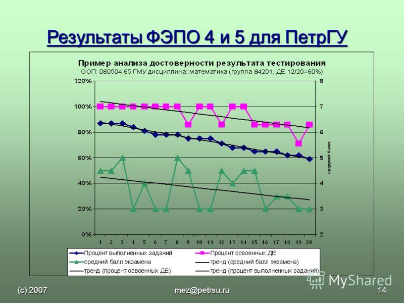(с) 2007mez@petrsu.ru14 Результаты ФЭПО 4 и 5 для ПетрГУ