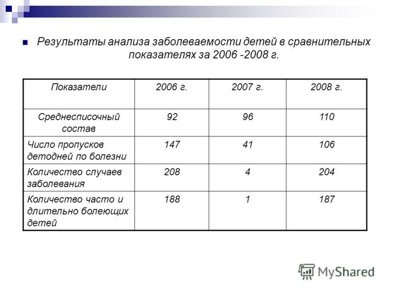 Результаты анализа заболеваемости детей в сравнительных показателях за 2006 -2008 г. Показатели2006 г.2007 г.2008 г. Среднесписочный состав 9296110 Число пропусков детодней по болезни 14741106 Количество случаев заболевания 2084204 Количество часто и