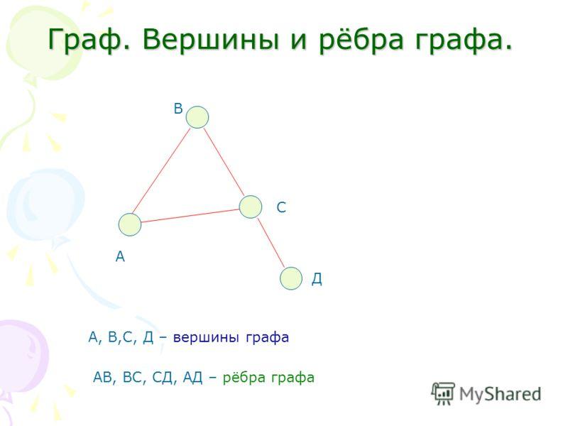 Граф. Вершины и рёбра графа. А В С Д А, В,С, Д – вершины графа АВ, ВС, СД, АД – рёбра графа