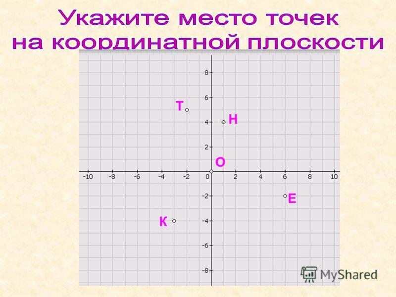 А( 6 ; 4 ) В( -3; 5) С М Р Н К Т