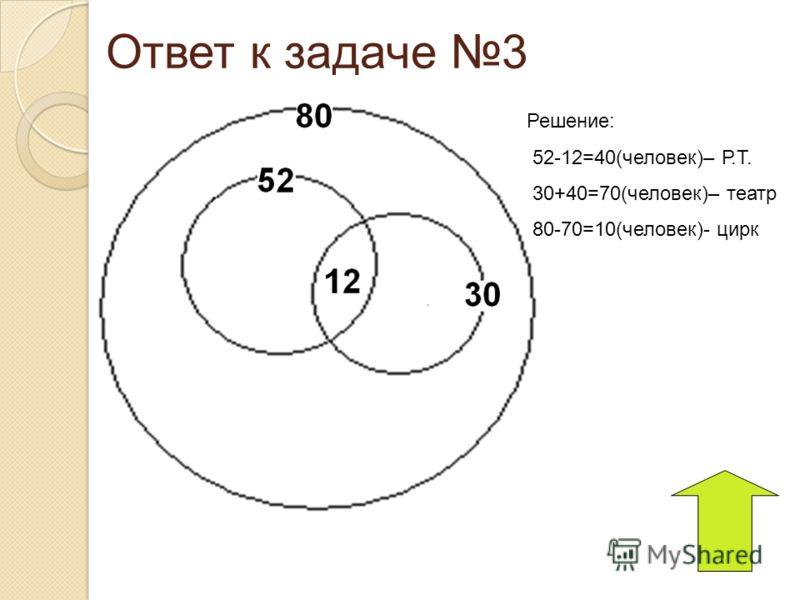 Ответ к задаче 3 Решение: 52-12=40(человек)– Р.Т. 30+40=70(человек)– театр 80-70=10(человек)- цирк