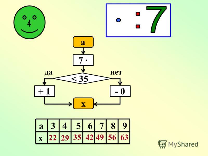 49 56 63 56 63 7 8 9 7 7 7 · 7 = 7 · 8 = 7 · 9 = 8 · 7 = 9 · 7 = 49 : 7 = 56 : 7 = 63 : 7 = 56 : 8 = 63 : 9 =