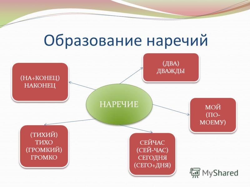 Образование наречий НАРЕЧИЕ (НА+КОНЕЦ) НАКОНЕЦ (НА+КОНЕЦ) НАКОНЕЦ (ДВА) ДВАЖДЫ (ДВА) ДВАЖДЫ МОЙ (ПО- МОЕМУ) МОЙ (ПО- МОЕМУ) (ТИХИЙ) ТИХО (ГРОМКИЙ) ГРОМКО (ТИХИЙ) ТИХО (ГРОМКИЙ) ГРОМКО СЕЙЧАС (СЕЙ-ЧАС) СЕГОДНЯ (СЕГО+ДНЯ) СЕЙЧАС (СЕЙ-ЧАС) СЕГОДНЯ (СЕГО
