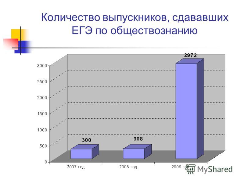 Количество выпускников, сдававших ЕГЭ по обществознанию