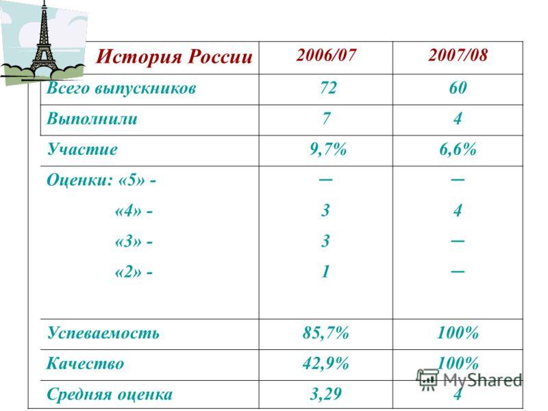 История России 2006/072007/08 Всего выпускников 7260 Выполнили74 Участие 9,7%6,6% Оценки: «5» - «4» -34 «3» -3 «2» -1 Успеваемость85,7%100% Качество42,9%100% Средняя оценка3,294