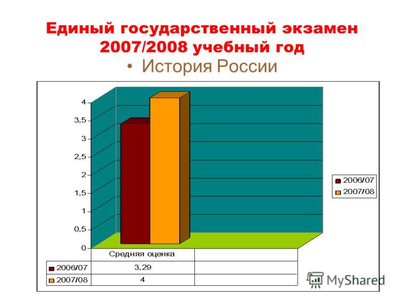Единый государственный экзамен 2007/2008 учебный год История России