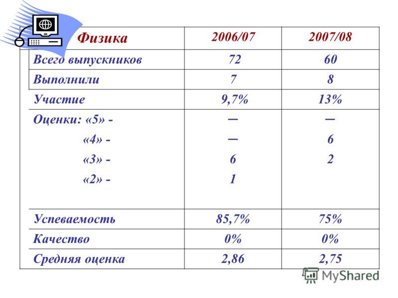Физика 2006/072007/08 Всего выпускников 7260 Выполнили78 Участие 9,7%13% Оценки: «5» - «4» -6 «3» -62 «2» -1 Успеваемость85,7%75% Качество0% Средняя оценка2,862,75