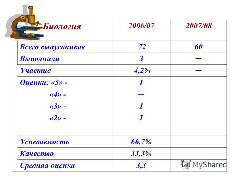 Биология 2006/072007/08 Всего выпускников 7260 Выполнили3 Участие 4,2% Оценки: «5» -1 «4» - «3» -1 «2» -1 Успеваемость66,7% Качество33,3% Средняя оценка3,3