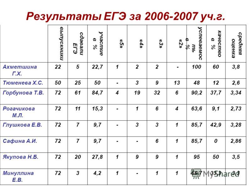 Результаты ЕГЭ за 2006-2007 уч.г. выпускники сдавали ЕГЭ участие в % «5»«4»«3»«2» успеваемос ть в % качество в % средняя оценка Ахметшина Г.Х. 22522,7122 - 100 603,8 Тюменева Х.С.502550-391348122,6 Горбунова Т.В.726184,741932690,237,73,34 Рогачикова