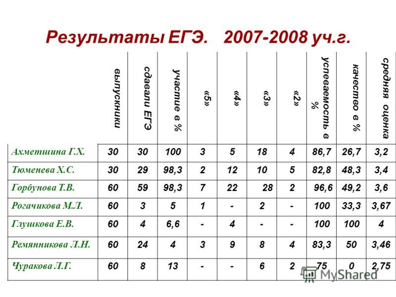 Результаты ЕГЭ. 2007-2008 уч.г. выпускники сдавали ЕГЭ участие в % «5»«4»«3»«2» успеваемость в % качество в % средняя оценка Ахметшина Г.Х. 30 1003518486,726,73,2 Тюменева Х.С. 302998,321210582,848,33,4 Горбунова Т.В. 605998,372228296,649,23,6 Рогачи