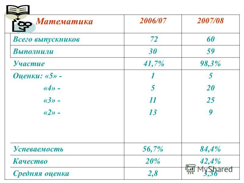 Математика 2006/072007/08 Всего выпускников 7260 Выполнили3059 Участие 41,7%98,3% Оценки: «5» -15 «4» -520 «3» -1125 «2» -139 Успеваемость56,7%84,4% Качество20%42,4% Средняя оценка2,83,36