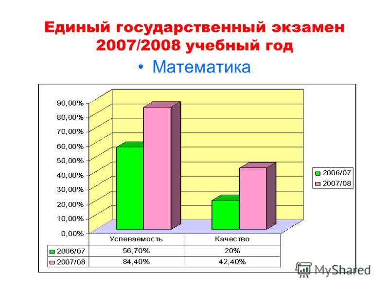 Единый государственный экзамен 2007/2008 учебный год Математика