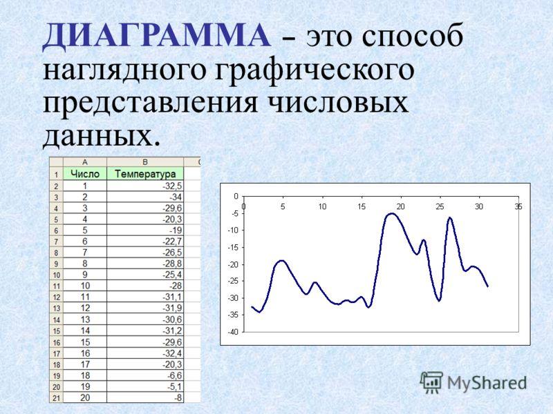 ДИАГРАММА – это способ наглядного графического представления числовых данных.