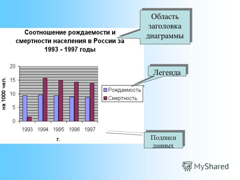Легенда Область заголовка диаграммы Подписи данных