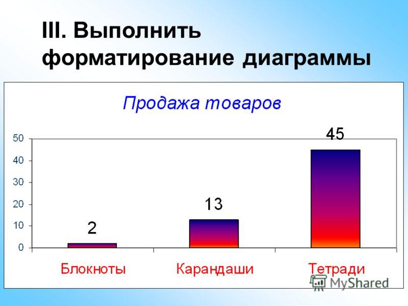 III. Выполнить форматирование диаграммы