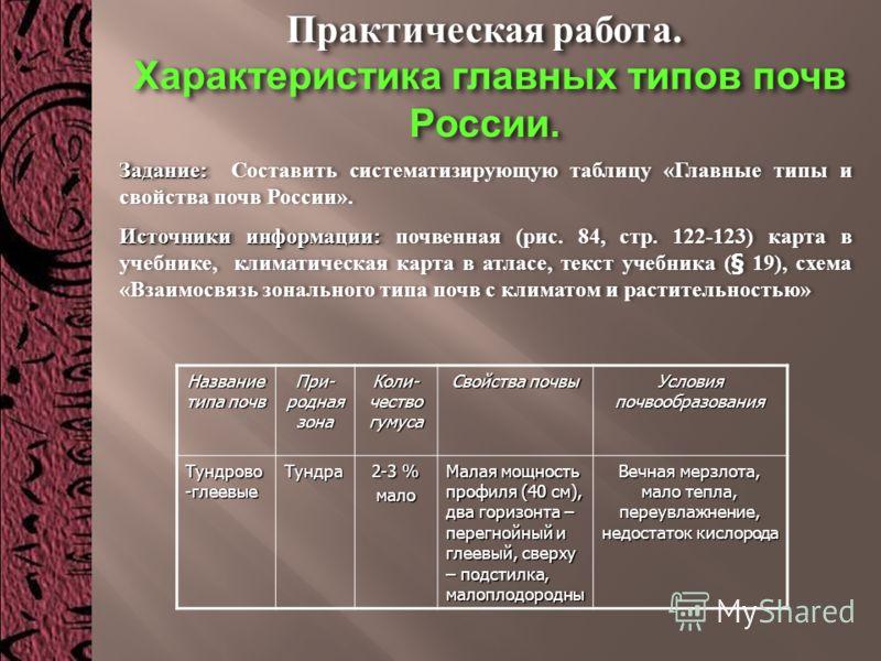 главных типов почв России.