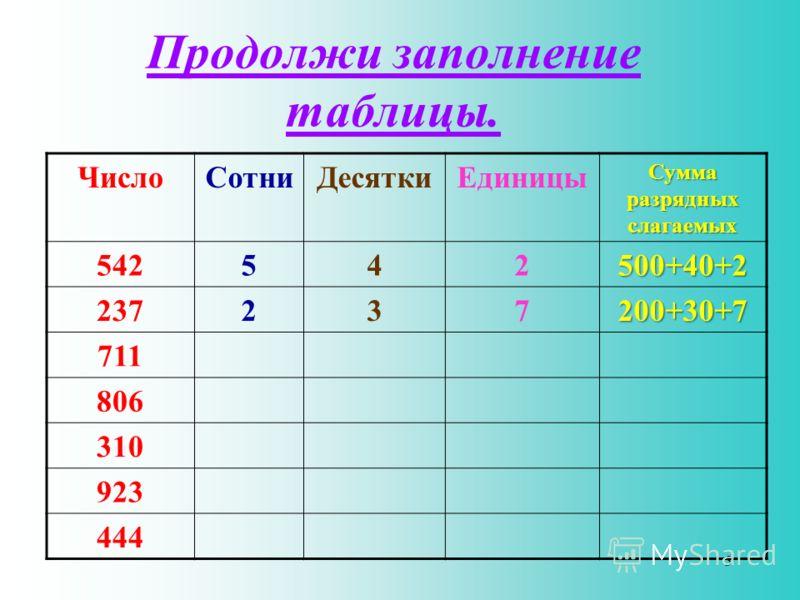 Продолжи заполнение таблицы. ЧислоСотниДесяткиЕдиницы Сумма разрядных слагаемых 542542500+40+2 237237200+30+7 711 806 310 923 444 5