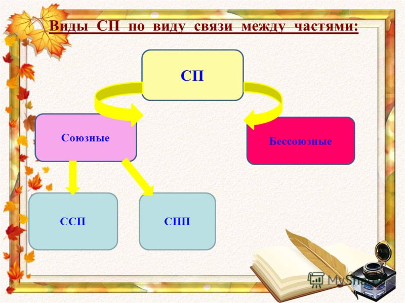 Виды СП по виду связи между частями: СП Союзные Бессоюзные ССПСПП