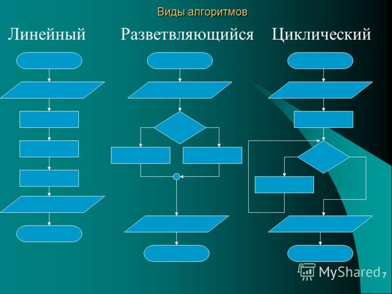 6Информатика Алгоритм – набор точных предписаний, однозначно задающих содержание и последовательность выполнения шагов (действий) для решения определенного класса задач. Каждый шаг алгоритма должен быть однозначно определен и понятен исполнителю. Алг