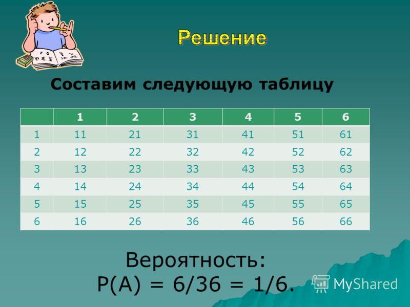 123456 1112131415161 2122232425262 3132333435363 4142434445464 5152535455565 6162636465666 Вероятность: P(A) = 6/36 = 1/6. Составим следующую таблицу