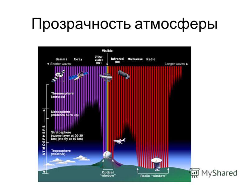 Прозрачность атмосферы