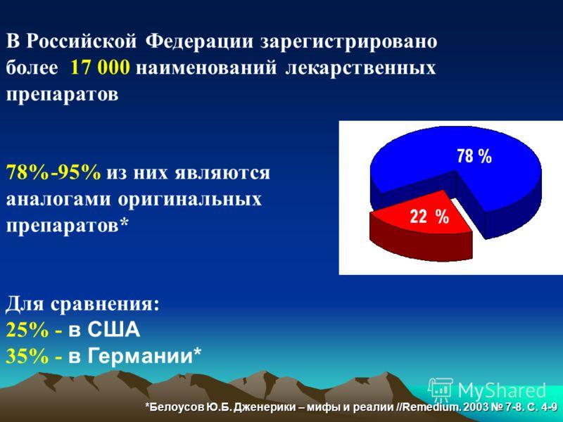 В Российской Федерации зарегистрировано более 17 000 наименований лекарственных препаратов 78%-95% из них являются аналогами оригинальных препаратов* Для сравнения: 25% - в США 35% - в Германии* *Белоусов Ю.Б. Дженерики – мифы и реалии //Remedium. 20