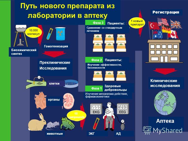 Путь нового препарата из лаборатории в аптеку Регистрация 10.000 молекул Биохимический синтез Гомогенизация Преклинические Исследования клетки органы животные 10 compounds Фаза 3 Фаза 2 Фаза 1 Пациенты: Здоровые добровольцы Сравнение со стандартным л