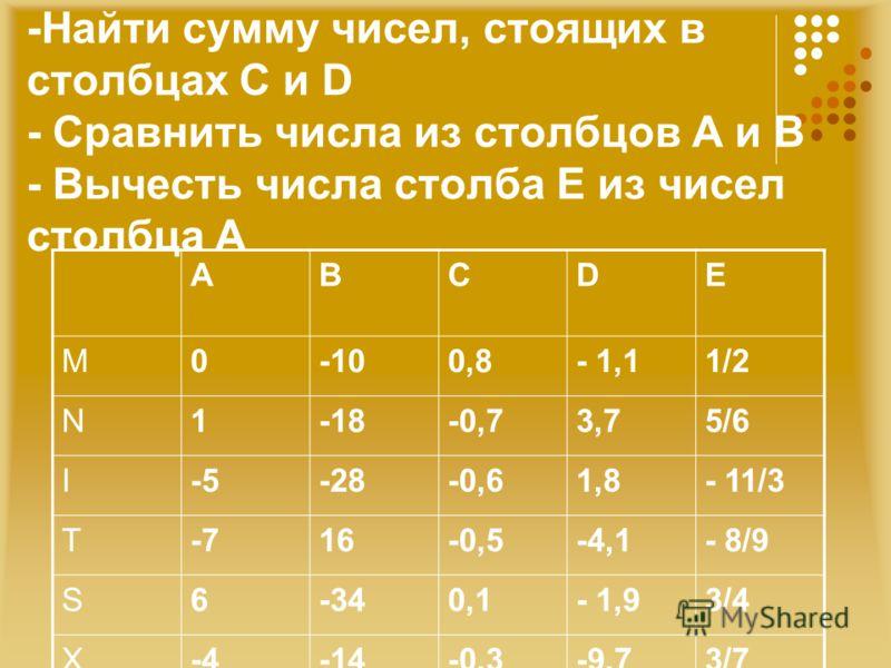 -Найти сумму чисел, стоящих в столбцах С и D - Сравнить числа из столбцов А и В - Вычесть числа столба Е из чисел столбца А АВСDЕ M0-100,8- 1,11/2 N1-18-0,73,75/6 I-5-28-0,61,8- 11/3 T-716-0,5-4,1- 8/9 S6-340,1- 1,93/4 X-4-14-0,3-9,73/7