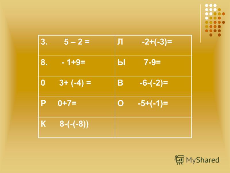 3. 5 – 2 =Л -2+(-3)= 8. - 1+9=Ы 7-9= 0 3+ (-4) =В -6-(-2)= Р 0+7=О -5+(-1)= К 8-(-(-8))