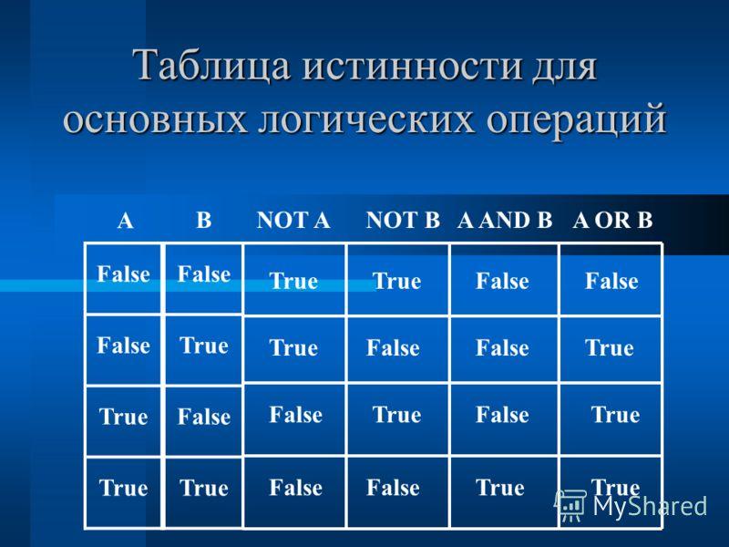 Таблица истинности для основных логических операций А ВNOT ANOT BA AND BA OR B False True False True False True False True False True
