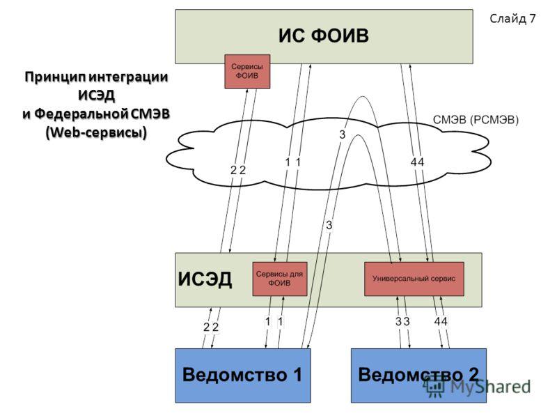 Принцип интеграции ИСЭД и Федеральной СМЭВ (Web-сервисы) Слайд 7