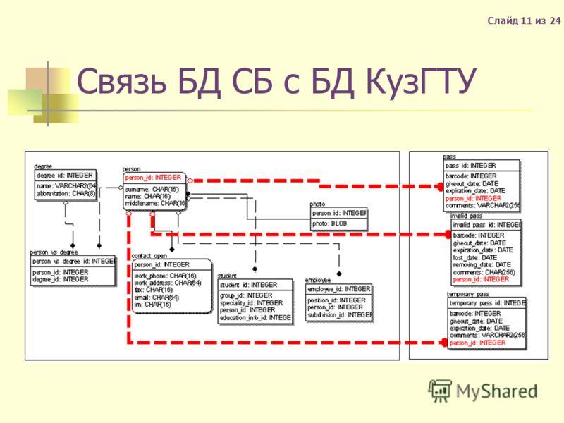 Связь БД СБ с БД КузГТУ Слайд 11 из 24