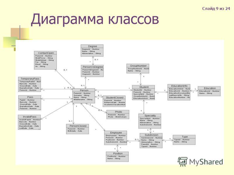 Диаграмма классов Слайд 9 из 24