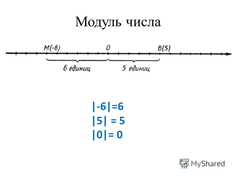 Модуль числа |-6|=6 |5| = 5 |0|= 0