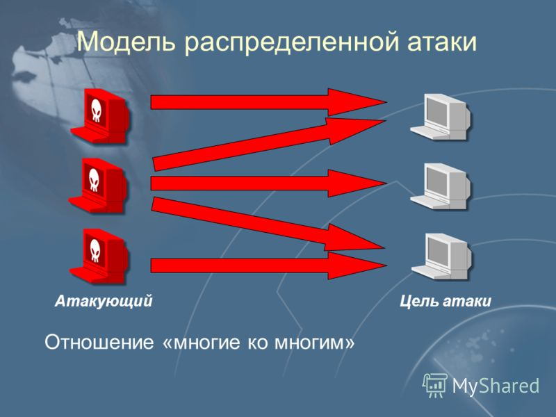 Модель распределенной атаки Цель атаки Отношение «многие ко многим» Атакующий