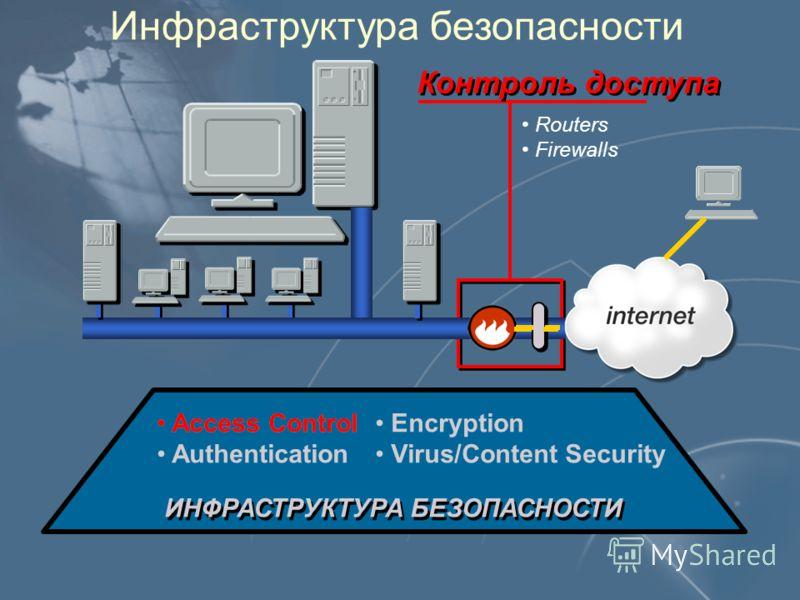 Инфраструктура безопасности ИНФРАСТРУКТУРА БЕЗОПАСНОСТИ Access Control Authentication Encryption Virus/Content Security Access Control Контроль доступа Routers Firewalls