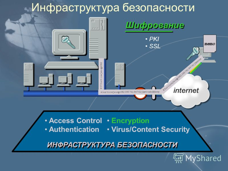 Инфраструктура безопасности ИНФРАСТРУКТУРА БЕЗОПАСНОСТИ Access Control Authentication Encryption Virus/Content Security Шифрование PKI SSL 85urtiowjeuqp08239574i9476ljbmvnxkdkbmg 85urtiowjeuqp08239574i9476ljbmvnx 8573urtiowjeuqp082 memo