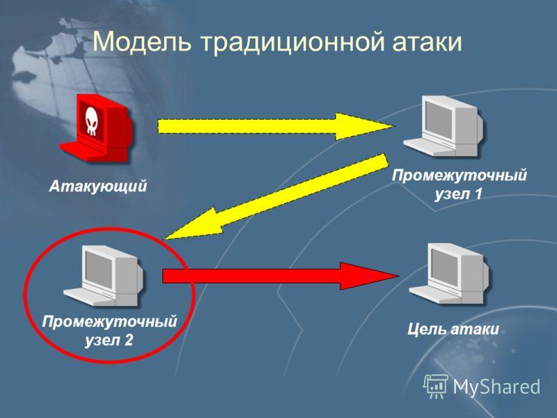 Модель традиционной атаки Атакующий Цель атаки Промежуточный узел 1 Промежуточный узел 2