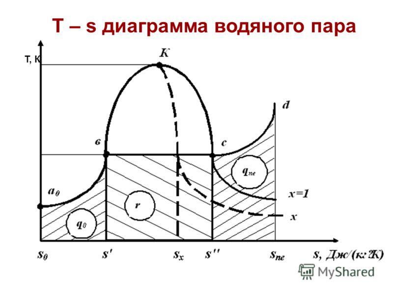 T – s диаграмма водяного пара T, К
