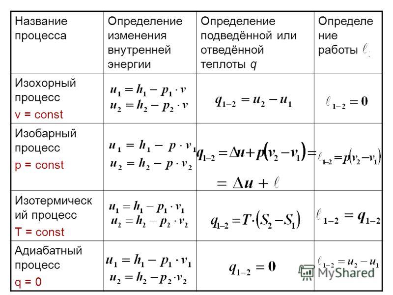 Название процесса Определение изменения внутренней энергии Определение подведённой или отведённой теплоты q Определе ние работы Изохорный процесс v = const Изобарный процесс p = const Изотермическ ий процесс T = const Адиабатный процесс q = 0
