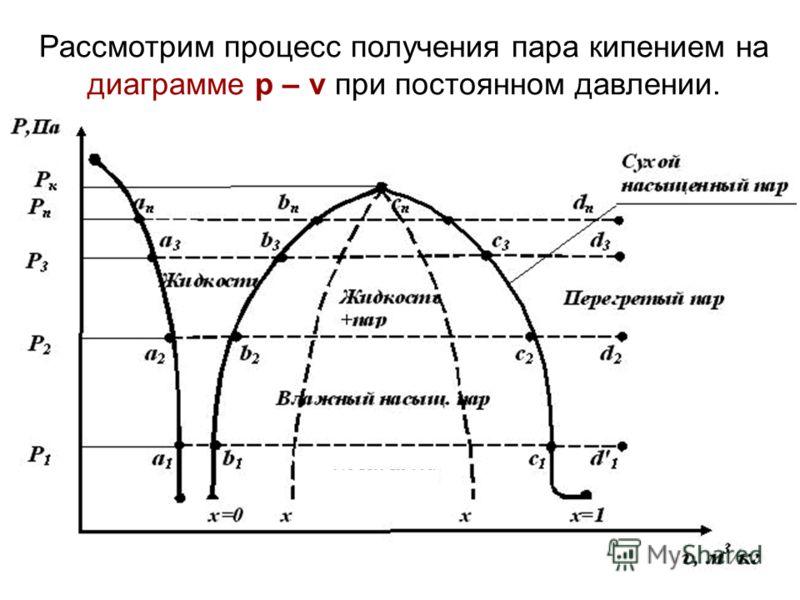 Рассмотрим процесс получения пара кипением на диаграмме p – v при постоянном давлении.