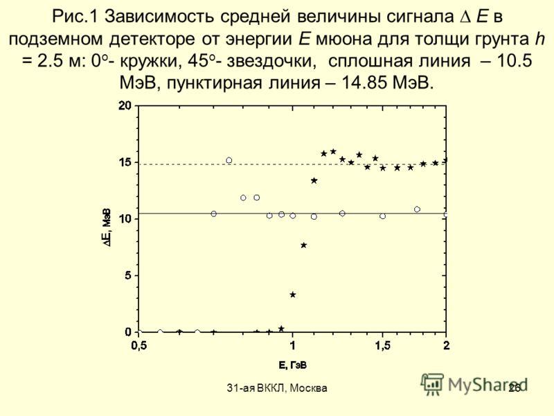 31-ая ВККЛ, Москва26 Рис.1 Зависимость средней величины сигнала Е в подземном детекторе от энергии Е мюона для толщи грунта h = 2.5 м: 0 о - кружки, 45 о - звездочки, сплошная линия – 10.5 МэВ, пунктирная линия – 14.85 МэВ.