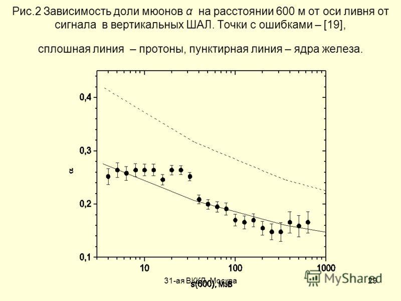 31-ая ВККЛ, Москва29 Рис.2 Зависимость доли мюонов α на расстоянии 600 м от оси ливня от сигнала в вертикальных ШАЛ. Точки с ошибками – [19], сплошная линия – протоны, пунктирная линия – ядра железа.