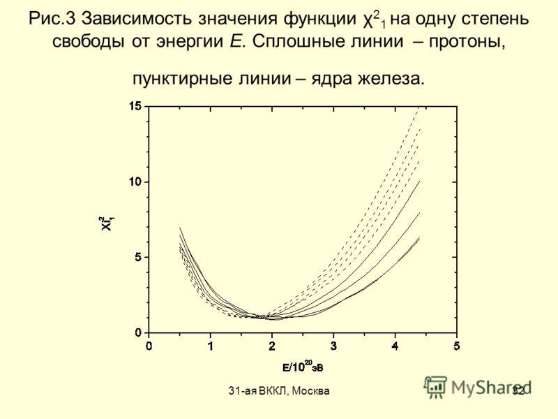 31-ая ВККЛ, Москва32 Рис.3 Зависимость значения функции χ 2 1 на одну степень свободы от энергии E. Сплошные линии – протоны, пунктирные линии – ядра железа.