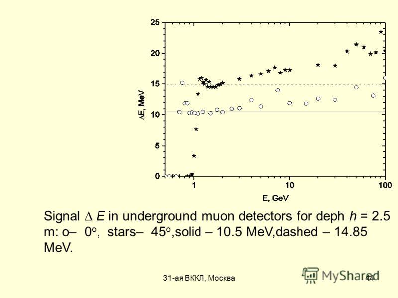 31-ая ВККЛ, Москва44 Signal Е in underground muon detectors for deph h = 2.5 m: о– 0 о, stars– 45 о,solid – 10.5 МeV,dashed – 14.85 МeV.
