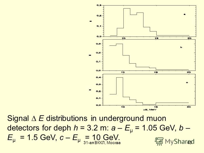 31-ая ВККЛ, Москва45 Signal Е distributions in underground muon detectors for deph h = 3.2 m: a – Е μ = 1.05 GeV, b – Е μ = 1.5 GeV, c – Е μ = 10 GeV.