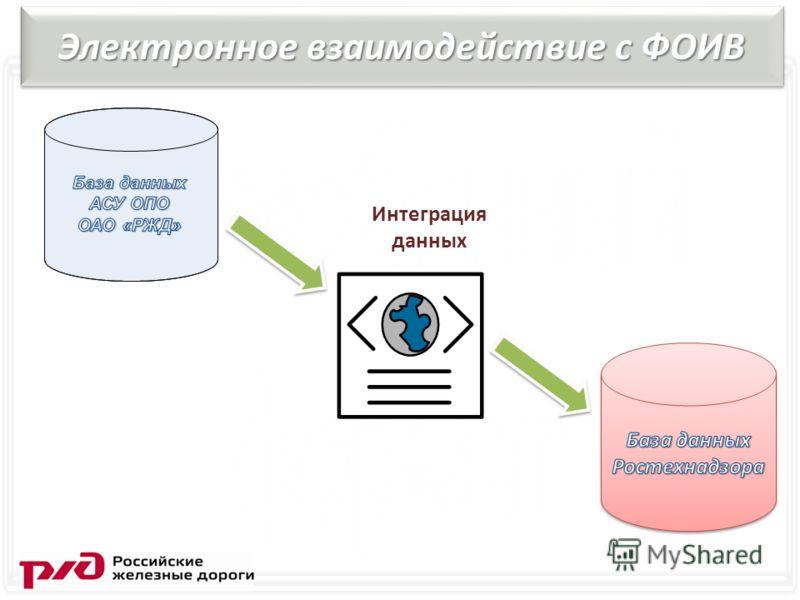 Электронное взаимодействие с ФОИВ Интеграция данных