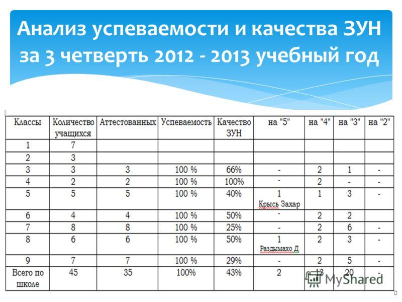 Анализ успеваемости и качества ЗУН за 3 четверть 2012 - 2013 учебный год
