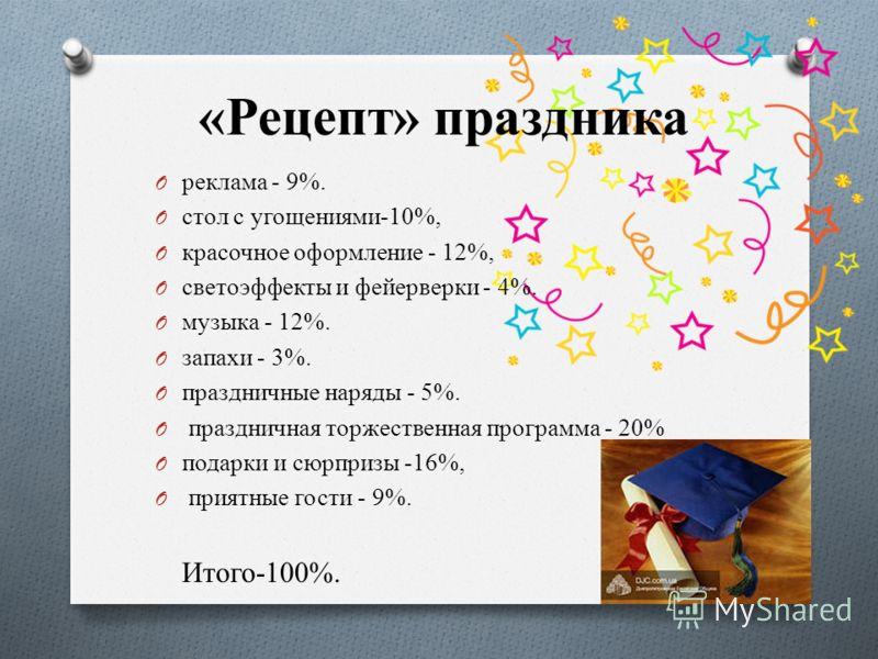 «Рецепт» праздника O реклама - 9%. O стол с угощениями-10%, O красочное оформление - 12%, O светоэффекты и фейерверки - 4%. O музыка - 12%. O запахи - 3%. O праздничные наряды - 5%. O праздничная торжественная программа - 20% O подарки и сюрпризы -16